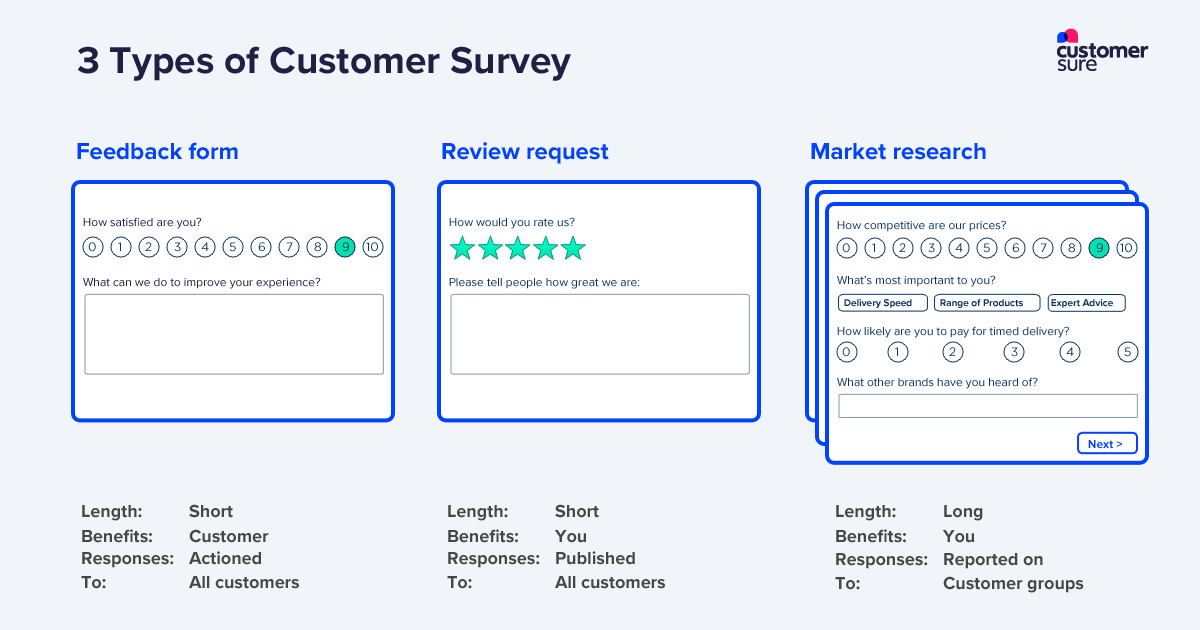 Three types of customer service survey: Market Research, Reviews, and Customer Feedback