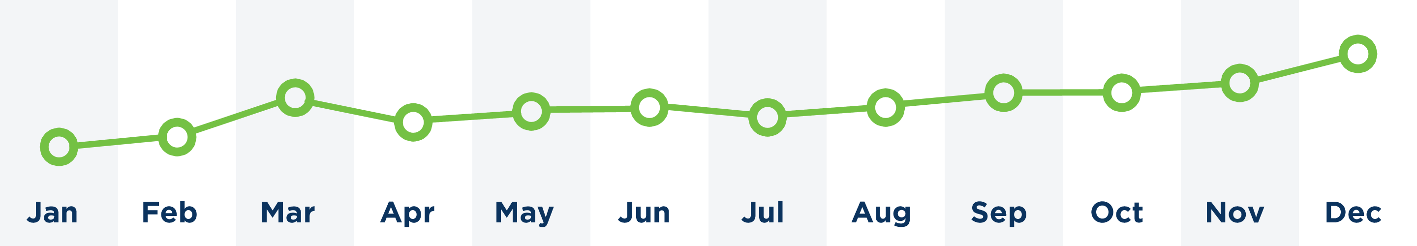 NPS score month by month