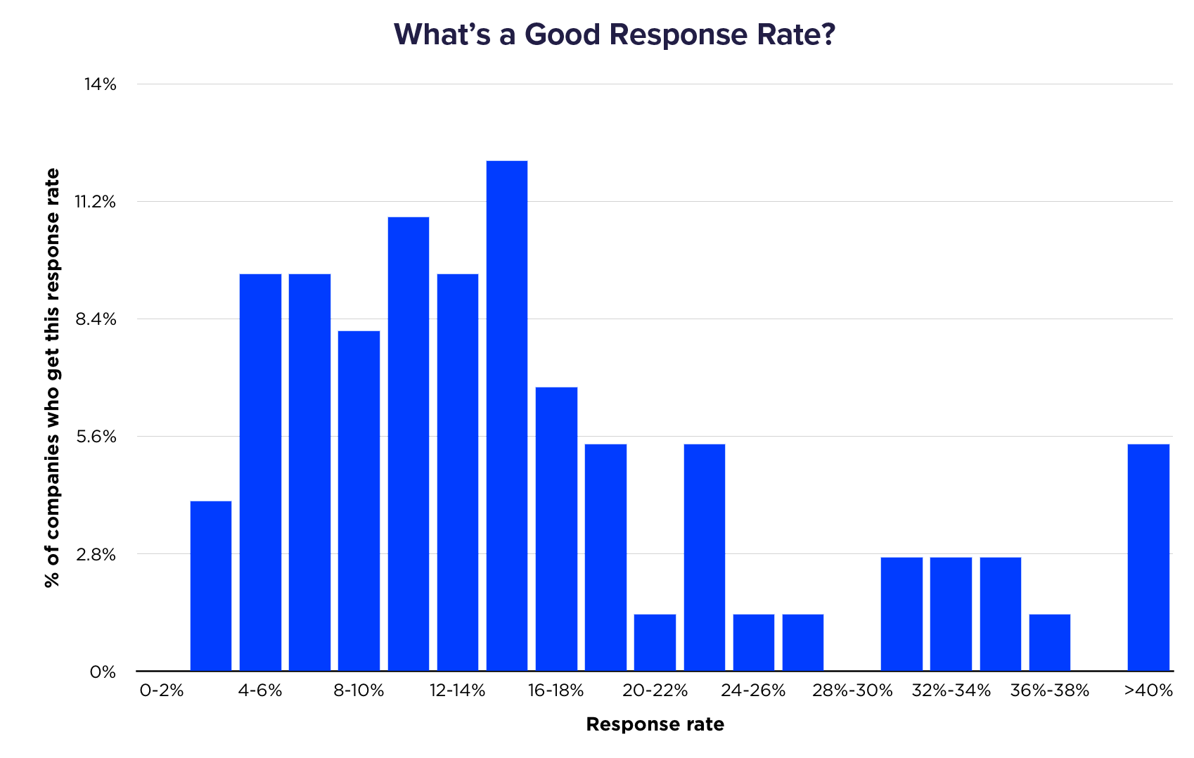 Graph showing survey response rates. On average, people receive 8-18%, but a significant long tail as high as 60% exists